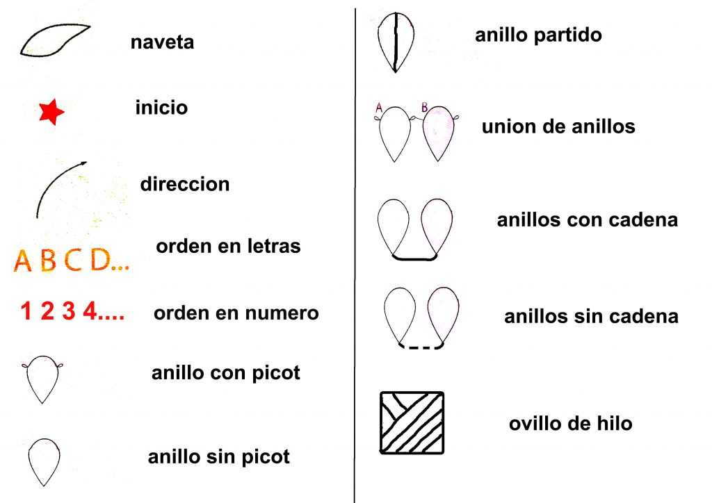 simbologia y abreviaturas de patrones